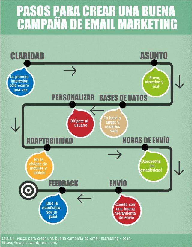pasos-campana-email-marketing-infografia