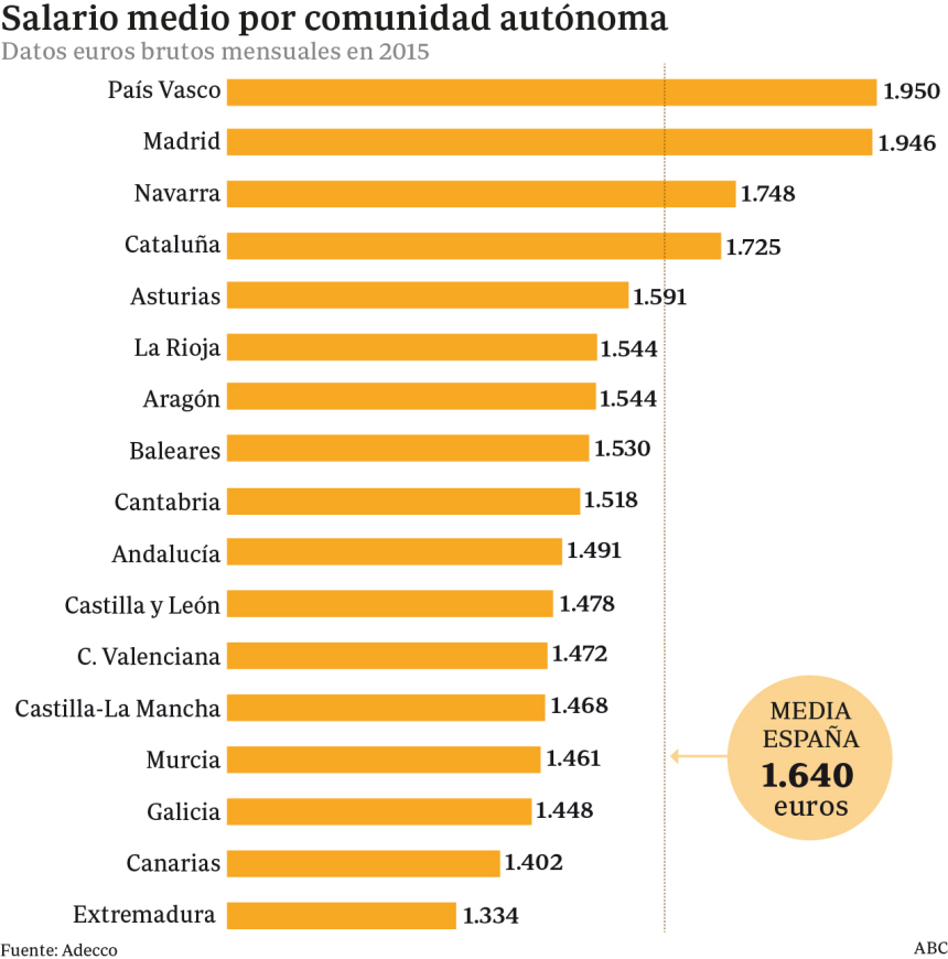 salario-medio-comunidad-infografia.jpg